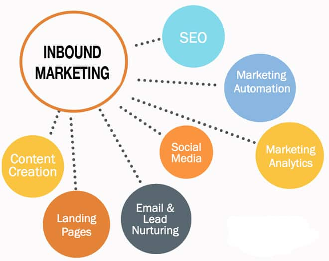 Claves para crear una estrategia funcional de Inbound marketing.